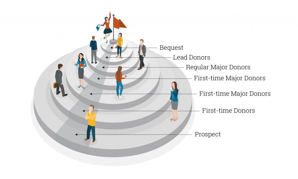 Donor-pyramid 1